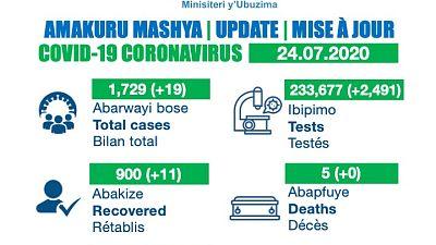 Coronavirus - Rwanda: COVID-19 update (24 July 2020)