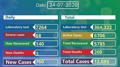 Coronavirus - Ethiopia: Status update on COVID-19 in Ethiopia