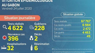 Coronavirus - Gabon : Mise à jour du cas COVID-19 (24 juillet 2020)