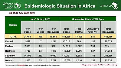 Coronavirus - African Union Member States (55) reporting COVID-19 cases (811,260) deaths (17,105), and recoveries (463,156)