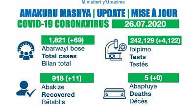 Coronavirus - Rwanda: COVID-19 update (26 July 2020)