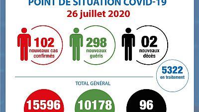 Coronavirus - Côte d'Ivoire : Point de la situation COVID-19 du 26 juillet 2020