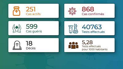 Coronavirus - Togo : Chiffres mis à jour le 26 juillet 2020