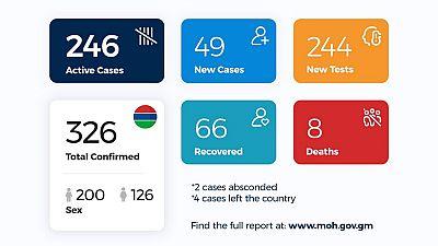 Coronavirus - Gambia: Daily Case Update as of 27th July 2020