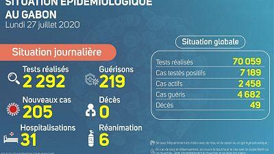 Coronavirus - Gabon : Situation épidémiologique 27 juillet 2020