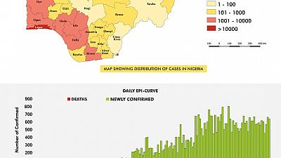 Coronavirus - Nigeria: COVID-19 Situation Report for Nigeria (28th July 2020)