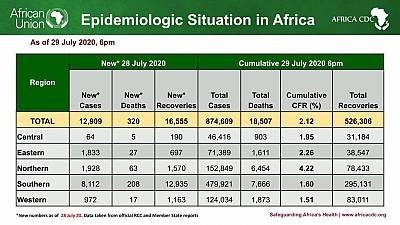 Coronavirus - African Union Member States (55) reporting COVID-19 cases (874,609) deaths (18,507), and recoveries (526,306)