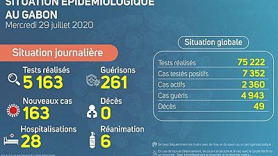 Coronavirus - Gabon : Situation épidémiologique du lundi 29 juillet 2020