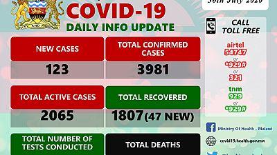 Coronavirus - Malawi: COVID-19 Daily Information Update (30 July 2020)