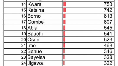 Coronavirus - Nigeria: A breakdown of cases by state (30 July 2020)