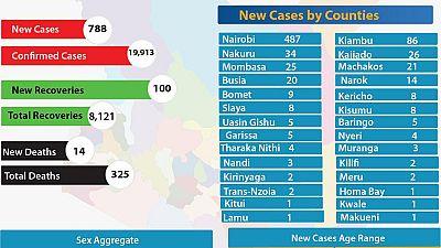 Coronavirus - Kenya: COVID-19 Updates (30 July 2020)