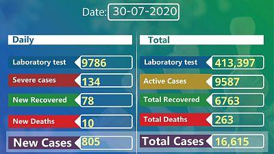 Coronavirus - Ethiopia: COVID-19 reported cases in Ethiopia (30th July 2020)