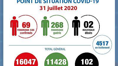Coronavirus - Côte d'Ivoire : Point de la situation COVID-19 du 31 juillet 2020