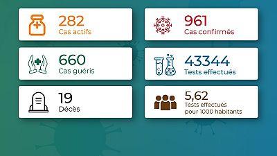 Coronavirus - Togo : Chiffres mis à jour le 2 août 2020