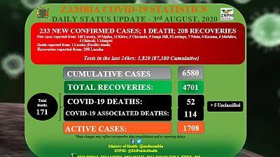 Coronavirus - Zambia: COVID-19 Daily Status Update (3rd August 2020)