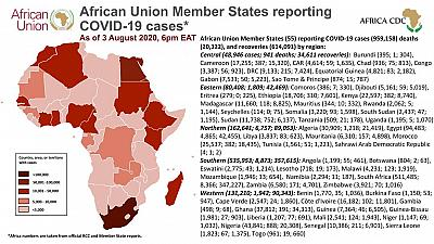 Coronavirus: African Union Member States reporting COVID-19 cases as of 3 August 2020, 6 pm EAT