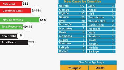 Coronavirus - Kenya: COVID-19 Update (6 august 2020)