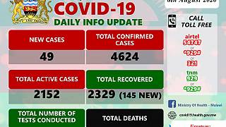 Coronavirus - Malawi: COVID-19 Daily Information Update (8th August 2020)