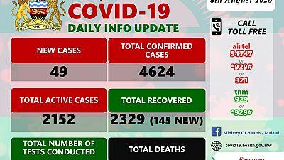 Coronavirus - Malawi: COVID-19 Daily Information Update (8th August 2020)