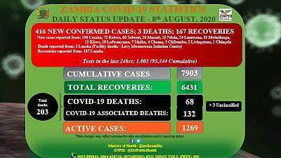 Coronavirus - Zambia: COVID-19 Daily Status Update (8th August 2020)