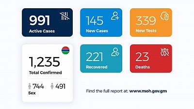 Coronavirus - Gambia: Daily Case Update as of 9th August 2020