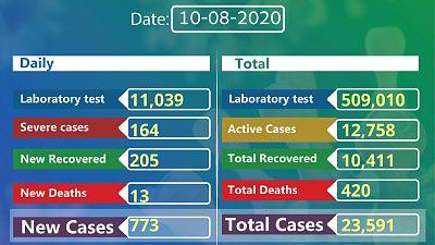 Coronavirus - Ethiopia: COVID-19 reported cases in Ethiopia (10th August 2020)