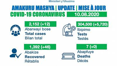 Coronavirus - Rwanda: COVID-19 update (10th August 2020)