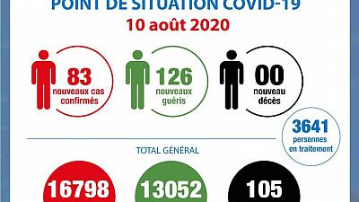 Coronavirus - Côte d'Ivoire : Point de la situation COVID-19 du 10 août 2020