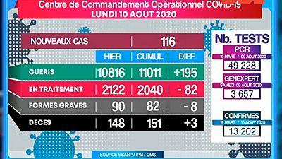 Coronavirus - Madagascar : COVID-19 situation du 10.08.2020