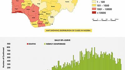 Coronavirus - Nigeria: COVID-19 Situation Report for Nigeria (10th August 2020)