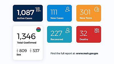Coronavirus - Gambia: Daily Case Update as of 11th August 2020