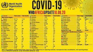 Coronavirus - Africa: COVID-19 WHO Africa Update 11.08.2020