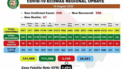 Coronavirus - Africa: COVID-19 ECOWAS Daily Update for August 10th, 2020