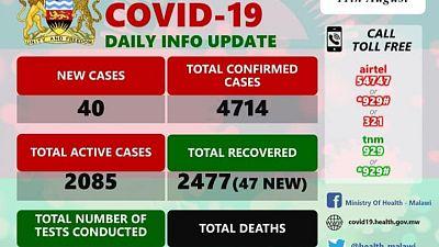 Coronavirus - Malawi: COVID-19 Daily Information Update (11th August 2020)