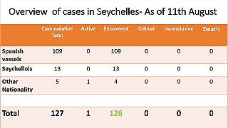 Coronavirus - Seychelles: Overview of Cases in Seychelles as of 11th August 2020