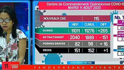 Coronavirus - Madagascar : COVID-19 situation du 11.08.2020