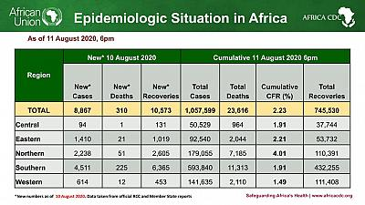 Coronavirus - African Union Member States (55) reporting COVID-19 cases (1,057,599) deaths (23,616), and recoveries (745,530)