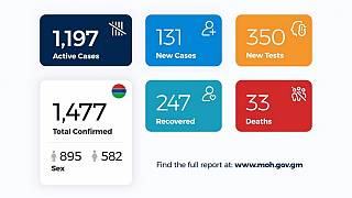 Coronavirus - Gambia: Daily Case Update as of 12th August 2020