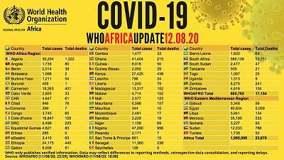 Coronavirus - Africa: COVID-19 WHO Africa Update 12.08.2020