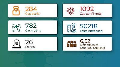 Coronavirus – Togo : Chiffres mis à jour le 12 août 2020 à 19:55