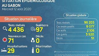 Coronavirus - Gabon : Situation Épidémiologique au Gabon (12 août 2020)