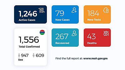 Coronavirus - Gambia: Daily Case Update as of 13th August 2020