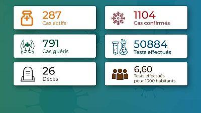 Coronavirus - Togo : Chiffres mis à jour le 13 août 2020 à 19:10
