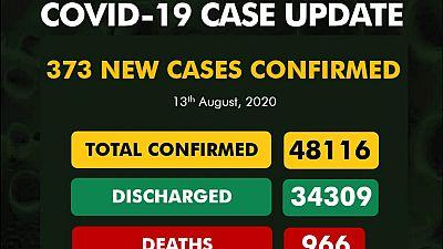Coronavirus - Nigeria: COVID-19 Case Updates (13 August 2020)