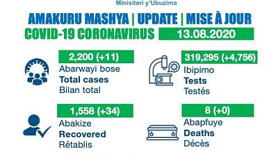 Coronavirus - Rwanda: COVID-19 update (13th August 2020)