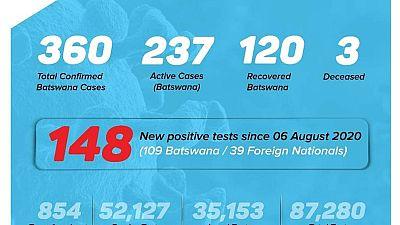 Coronavirus - Botswana: COVID-19 Case Update 10 August 2020