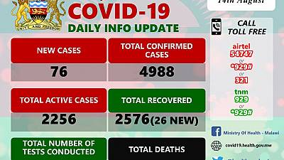 Coronavirus - Malawi: COVID-19 Daily Information Update (14th August 2020)