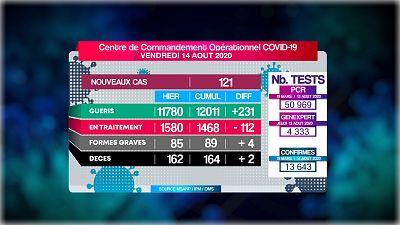 Coronavirus - Madagascar : COVID-19 situation du 14.08.2020