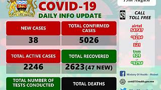 Coronavirus - Malawi: COVID-19 Daily Information Update (15th August 2020)
