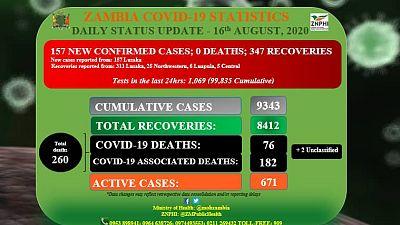 Coronavirus - Zambia: COVID-19 Daily Status Update (16th August 2020)